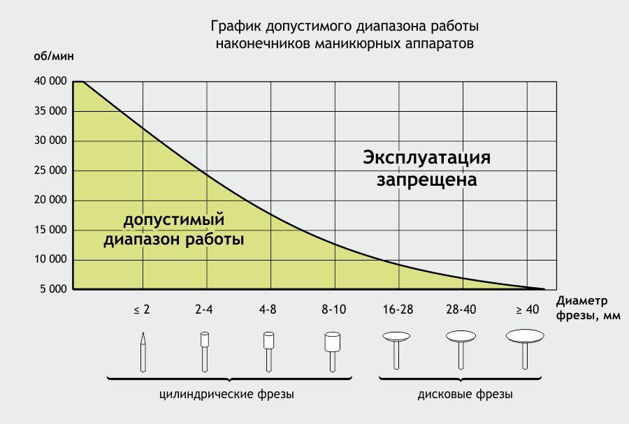 График допустимого режима работы наконечников маникюрных аппаратов